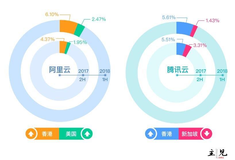 中国云服务商全球(国际)市场份额